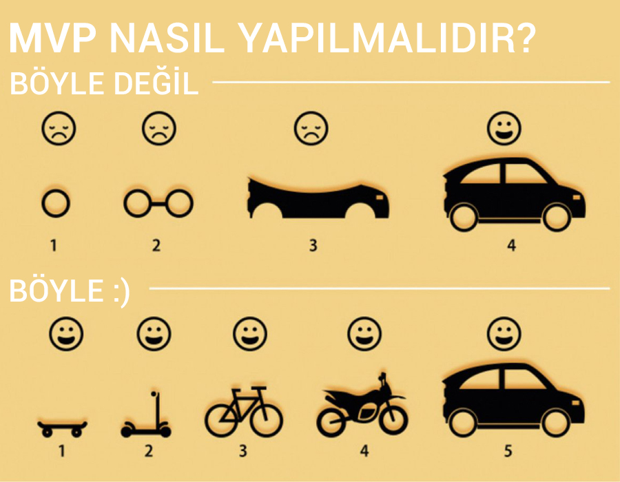Minimum Viable Product Nedir?